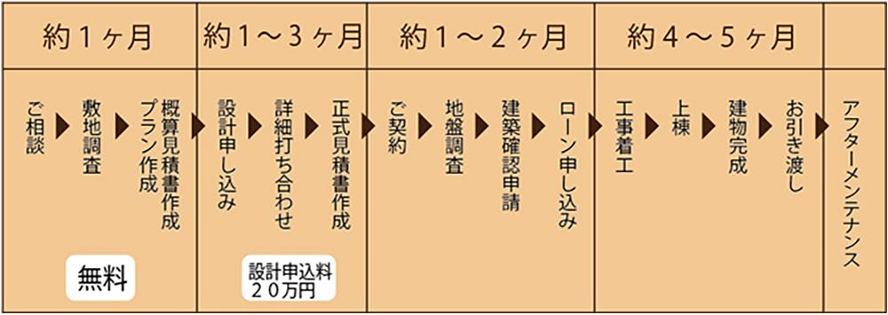注文住宅家づくりのスケジュール