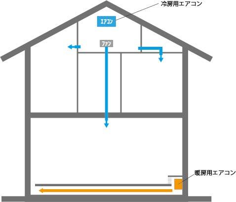 全館冷暖房のイメージ図